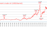Как купить нефть частному лицу