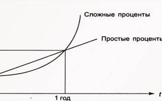 Как считать годовые проценты по вкладам